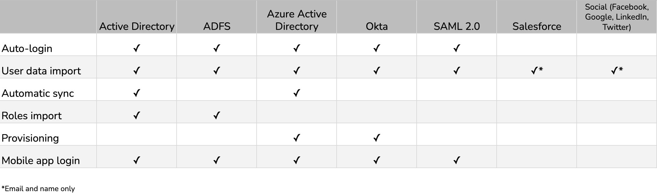 Comparison of SSO providers