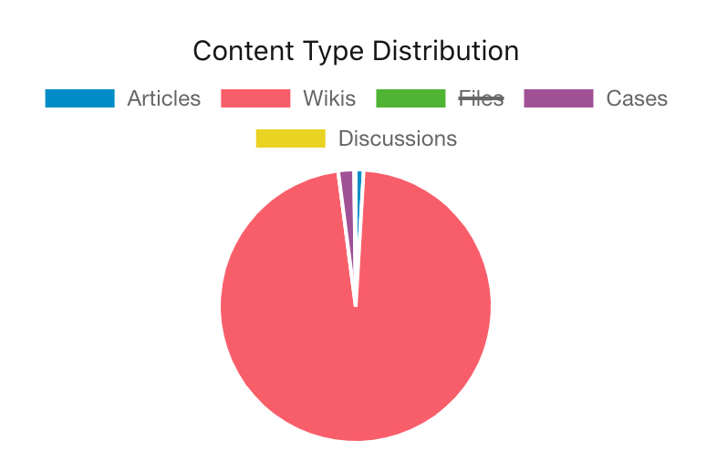 The content type distribution chart with files excluded