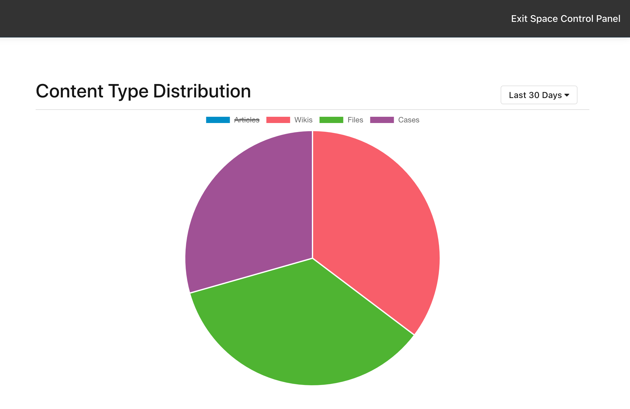 Content type distribution chart with articles excluded